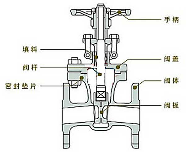 电动闸阀工作原理图及结构图