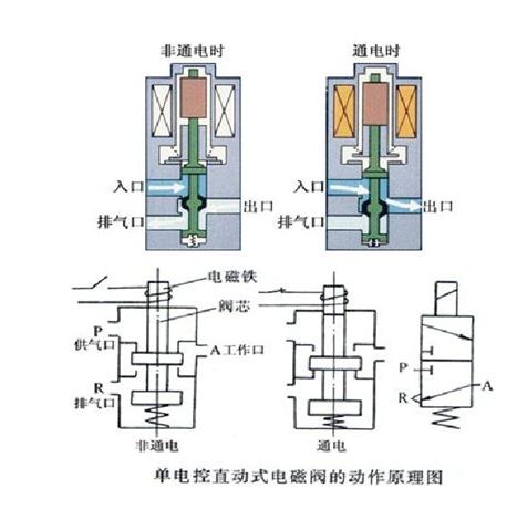 气动阀门电磁阀的原理及作用